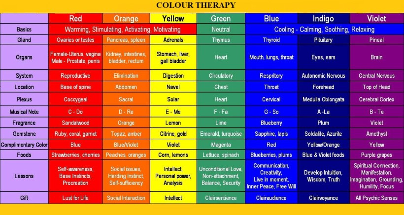 Color Therapy Chart ColorWheelText NEW 400pxl